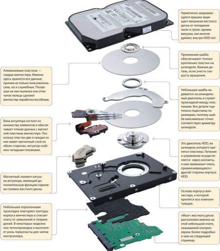 Причины поломки жесткого диска