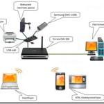 Как настроить Wi-Fi соединение через роутер