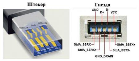 Мега USB 3.0 – передача данных со скоростью звука