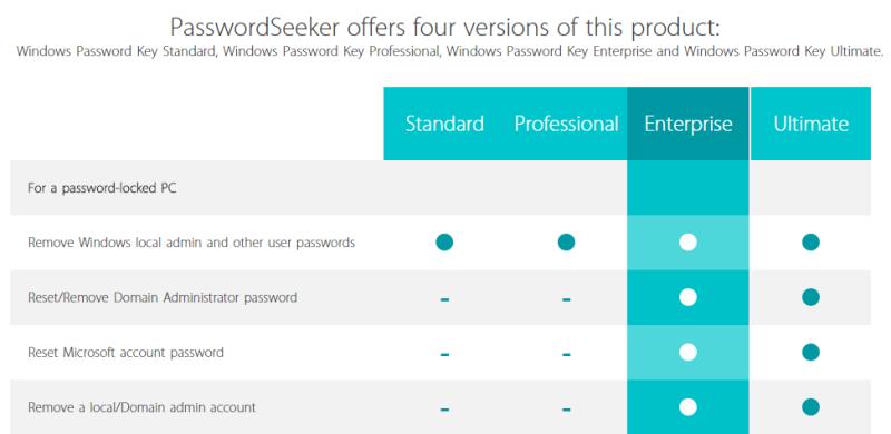 Windows Password Key_3