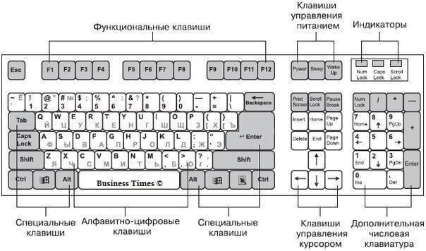 Принцип работы клавиатуры, история QWERTY и принцип расположения клавиш