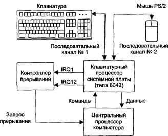 Общий принцип работы клавиатуры