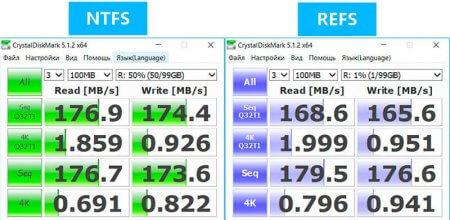 ReFS – файловая система будущего?