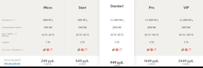 Какие параметры железа сервера на хостинге важны