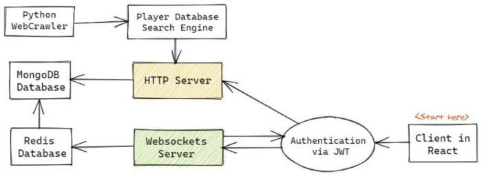 Структура серверной части