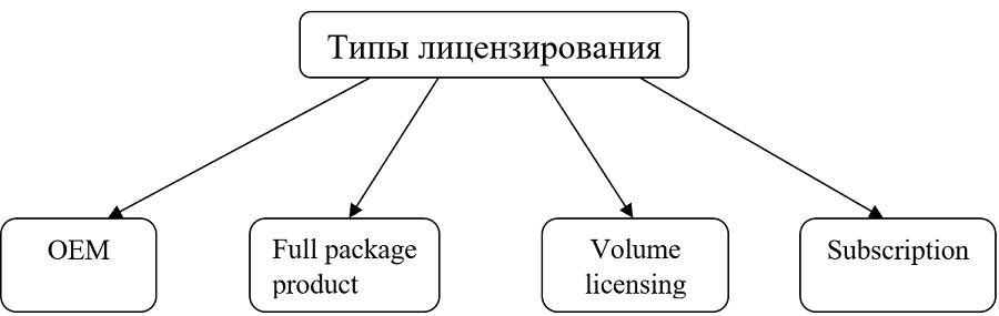Типы лицензий на программное обеспечение