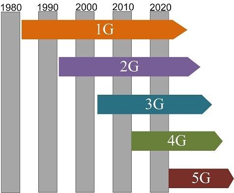 5G - сети