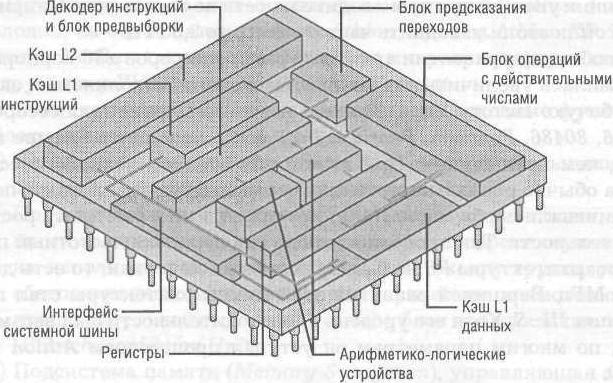 Архитектура процессора