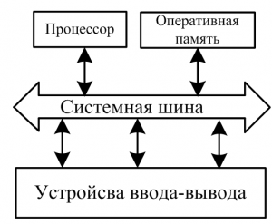 Как работает оперативная память